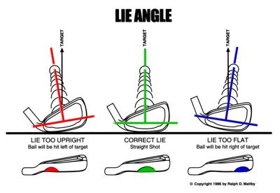 lie_angle